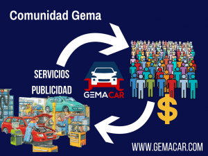 ComunidadGEMA, Gemacar, GEMA